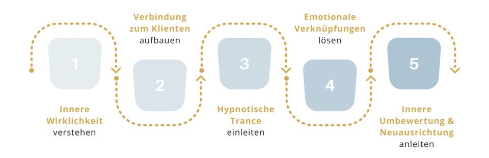 Erfolgsformel – Hypnose-Coach